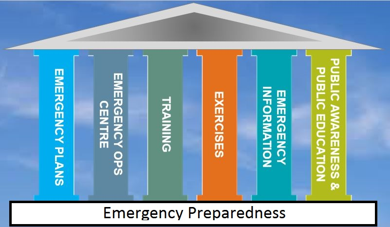 Graphic showing the pillars of emergency preparedness