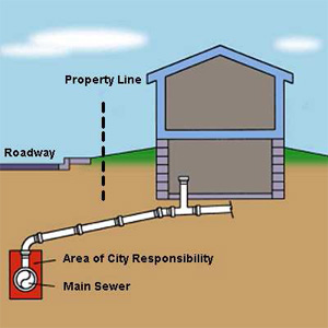 Graphic showing the area of City responsibility for sewer laterals